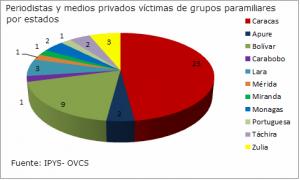 victimas de paramiliatesEstados
