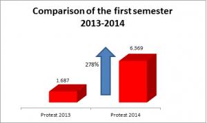 Comparison first 2014