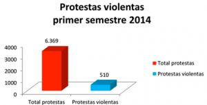 protestas violentas 2014-1