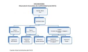 ORGANIGRAMA OVCS