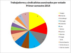 Sindicalistas asesinados por estado 2014-1