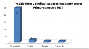 Sindicalistas asesinados por sector 2014-1