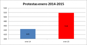 protestas 2014-2015