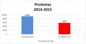 Comparacion 2014-2015
