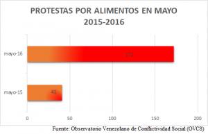 Protestas Alimentos Venezuela MAYO 2016 OVCS