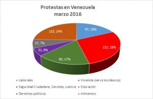 Protestas Derechos Venezuela Marzo 2016 OVCS