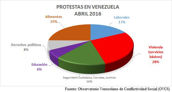 Conflictividad social en Venezuela en abril de 2016