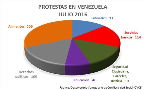 Protestas venezuela julio 2016 ovcs