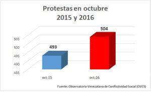 protestas-venezuela-octubre-2015-2016-ovcs