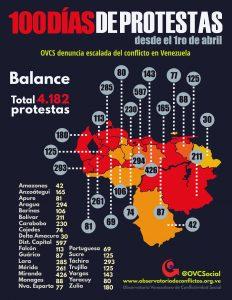 INFOGRAFÍA 100 días de protestas en Venezuela