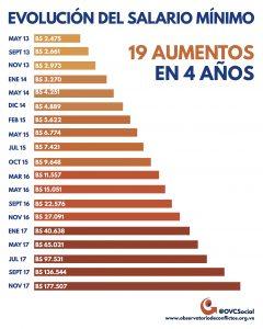 En cuatro años, el Ejecutivo ha realizado 19 ajustes del salario mínimo