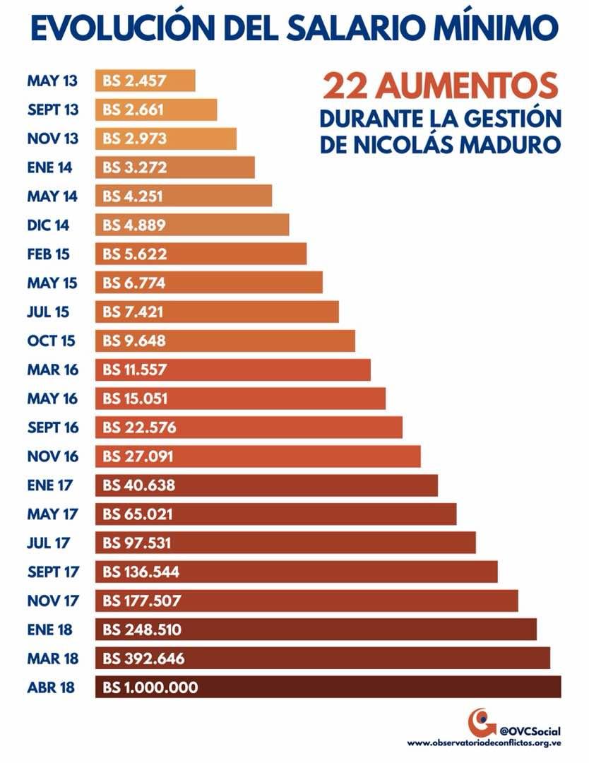 Salario mínimo sufre tercer ajuste en cinco meses