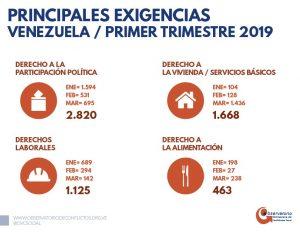 Informe de Conflictividad Social en Venezuela Primer trimestre
