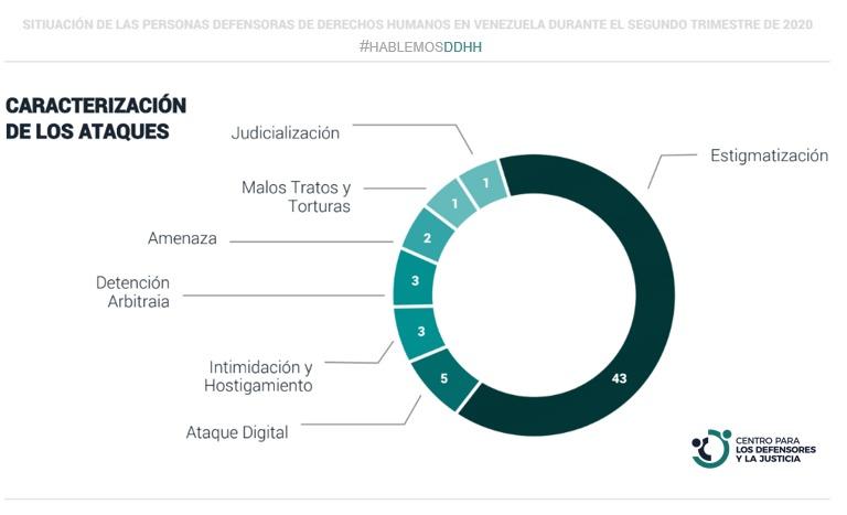 CDJ: Situación de personas defensoras de derechos humanos en Venezuela Abril-Junio 2020