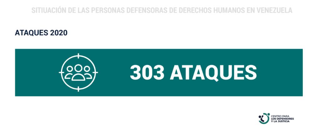 CDJ: Situación de Defensores de Derechos Humanos en Venezuela. Informe Anual 2020