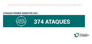 CDJ: ataques a defensores aumentaron 243% en primer semestre 2021
