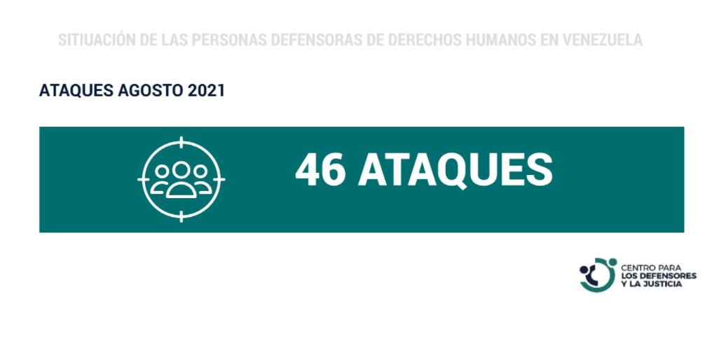 CDJ: 46 ataques a defensores de derechos humanos en agosto de 2021